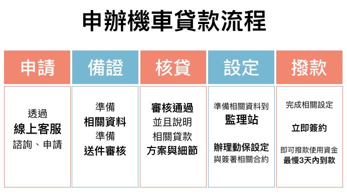 申辦機車貸款流程